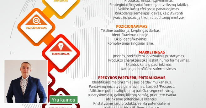 Verslo analitika / Strategija / Rinkodara / Marketingas