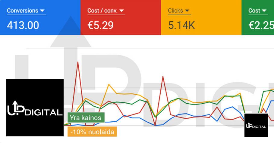 Google Ads, Facebook Ads Kūrimas ir Optimizavimas