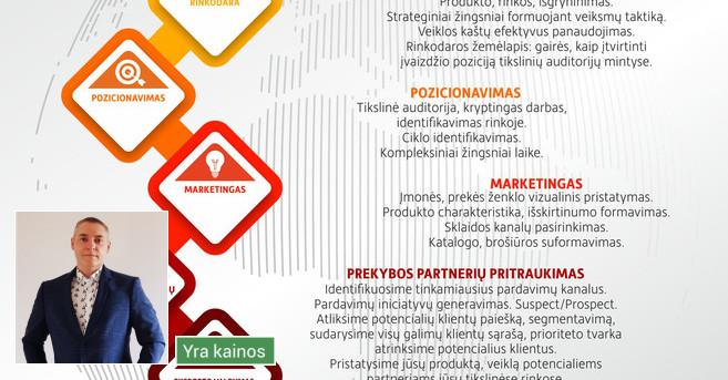 Verslo analitika / Strategija / Rinkodara / Marketingas